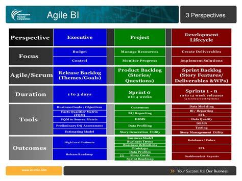 business intelligence plan template agile business intelligence