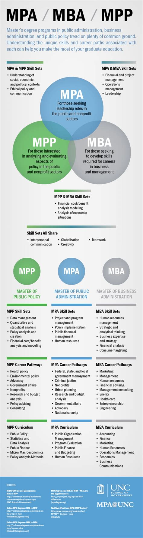 Ie Dual Degree Mba Big Data by Mpa Mpp Or Mba Which Is Right For You Visual Ly