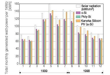 Lu Industri Clear Energy 60w kaneka 60w 48v thinfilm solar panel