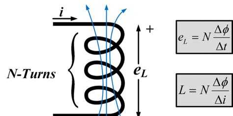 simple inductor exle inductor basic formula 28 images inductance and basic operation transformers electronics
