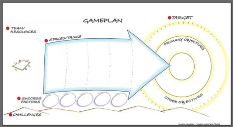 facilitation plan template graphic facilitation templates evaluation template