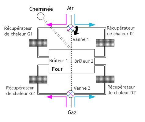 diagramme d ellingham cours histoire de l acier