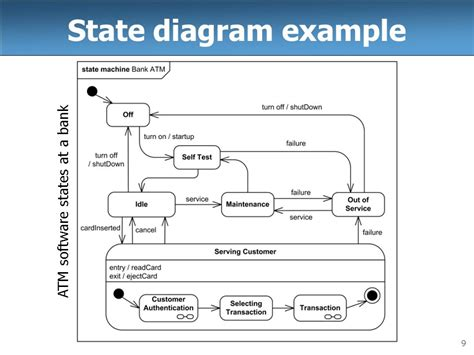 state diagram program state diagram for atm 21 wiring diagram images wiring