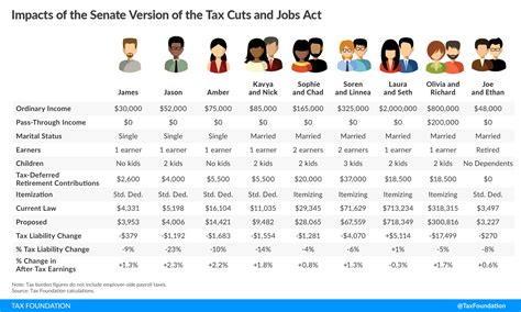 tax cuts and act your guide to the 2018 tax books the senate tax cuts and act who gets a tax cut