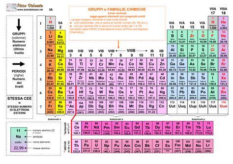 tavole degli elementi la tavola periodica degli elementi ist superiore