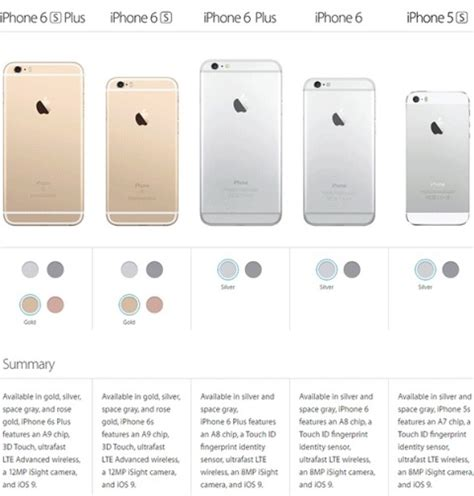 compare iphone 6 and 6s factory iphone unlock and jailbreak guides for ios 8 3 8 7 6 iphone 6s vs iphone 6