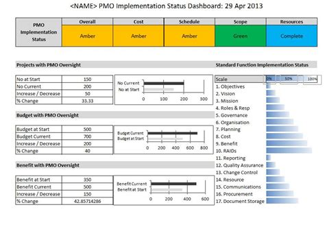 Pmo Templates Free using kpi s to measure implementation of pmo