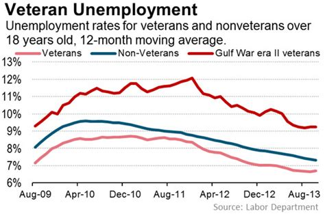 Unemployment Office Va by Vital Signs Recent Veterans Struggle With Unemployment