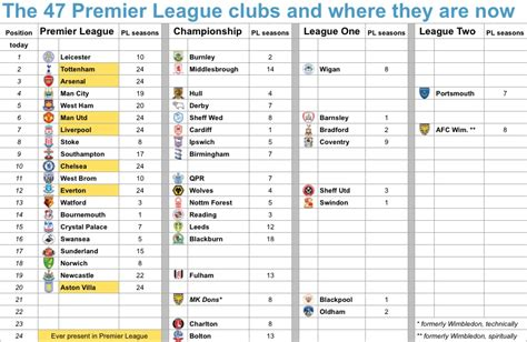 epl table over the years aston villa s demise will cut premier league ever presents