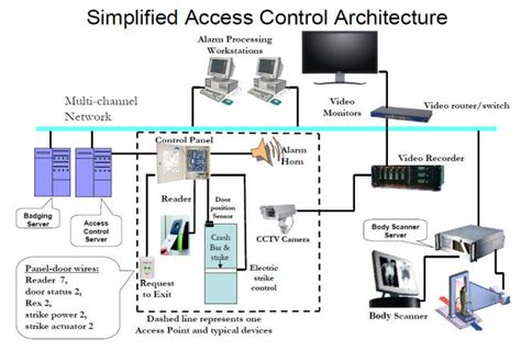 Smart Home Network Design by Access Control General Architecture