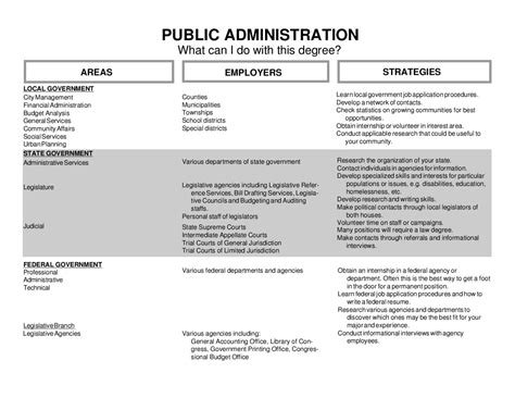 Mpa Or Mba For Nonprofit by Administration Degree What Can I Do With A