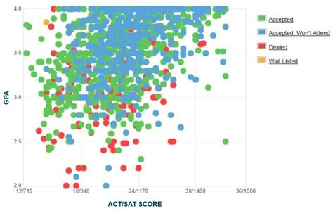 Fresno State Mba Ranking by Fresno State Graph Of Gpa Sat Scores And Act Scores