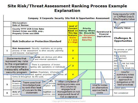 Knowledge Corner Spotlight 31010 Sec Strategic Security Advisory Services For Csos Threat Assessment Template