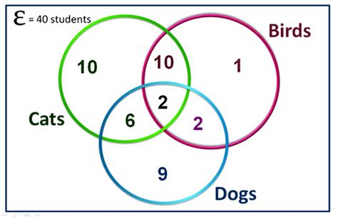 exles of venn diagram in math three circle venn diagrams passy s world of mathematics