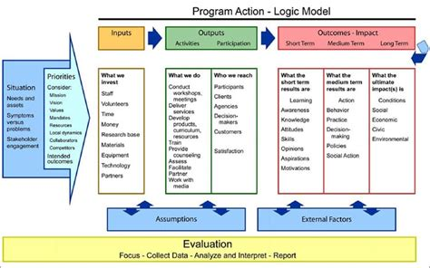 5 Blank Logic Model Templates Formats Exles In Word Excel Logic Model Template Powerpoint