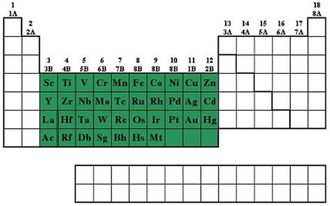 elenco elementi tavola periodica metalli di transizione chimicamo org