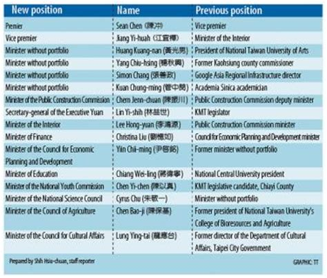List Of Cabinet by Cabinet Reshuffle Sees 16 New Names Taipei Times