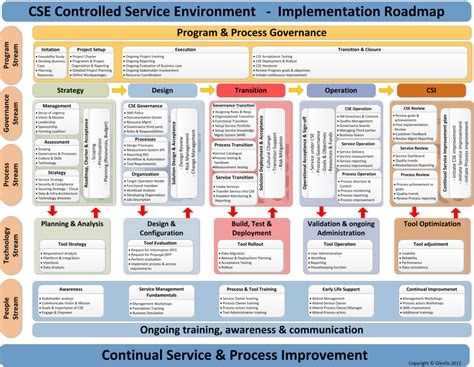 itil implementation project plan template como adotar itil roadmap quot implementa 231 227 o itil