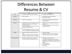 Resume Vs Cover Letter Difference | Letters of Recommendation