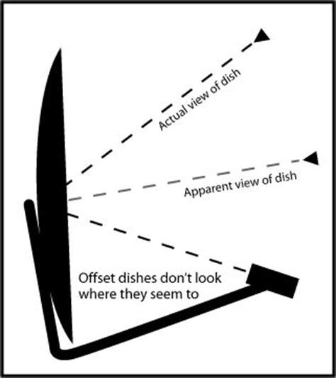 align  satellite dish   air television