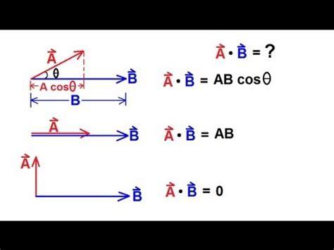 physics mechanics vectors    product  vectors