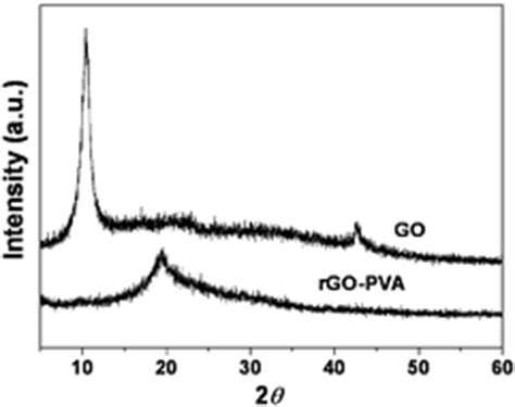 xrd pattern of pva strong reduced graphene oxide polymer composites