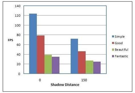 unity optimization guide for intel x86 platforms: part 3