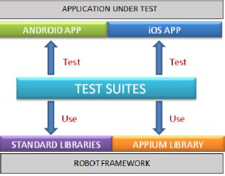 robot framework for mobile test automation oditek solutions