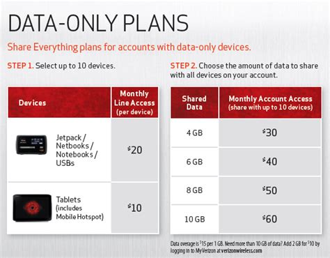 verizon home phone plans broadband traffic management verizon wireless adds shared