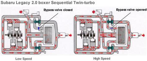 turbo plumbing diagram potential turbos for 2 5tt