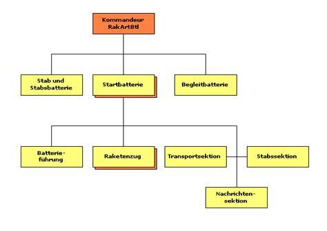 Format Anschreiben Blocksatz Gliederung Motivationsschreiben