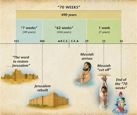 Seventy Weeks how daniel s prophecy foretells the messiah s arrival