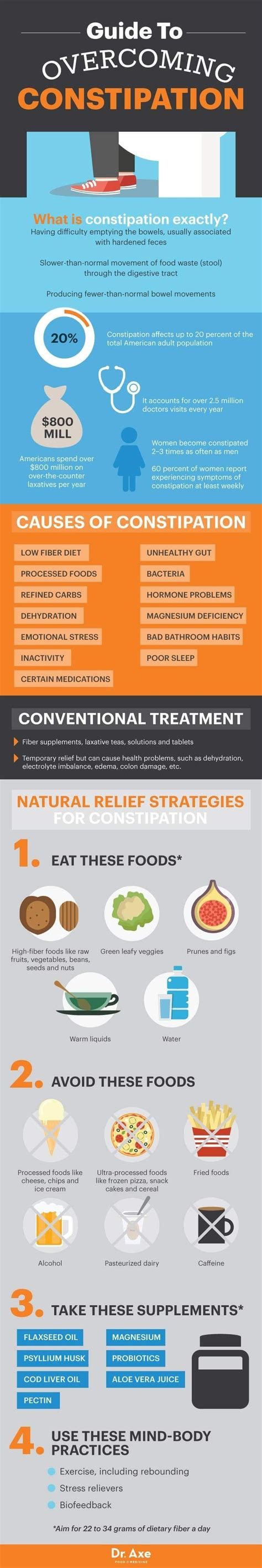 Https Www Linkedin Pulse Dr Axes Detox Drink Lori Gillis Rn 25 best ideas about constipation relief on
