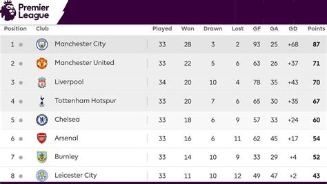table standing for premier league epl table standings awesome home