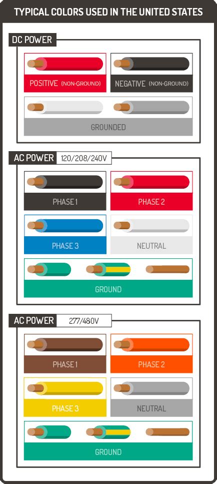 cable color code wire color coding graphic products