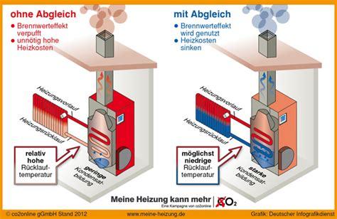 Hydraulischer Abgleich Einstellen by 220 Berstr 246 Mventil Mindert Den Brennwerteffekt Ikz