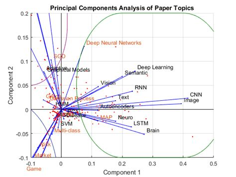 Text Mining Research Papers 2015 by Text Mining Research Paper