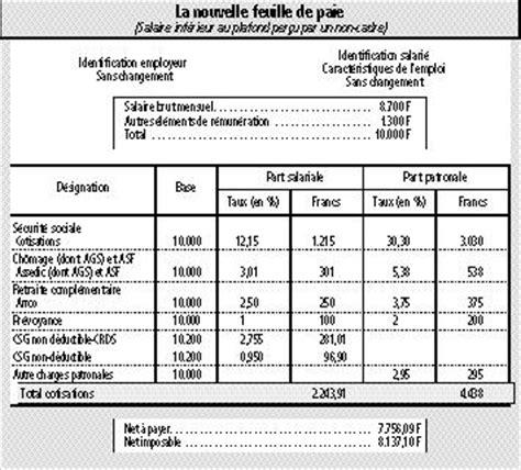 Grille Saisie Sur Salaire by Bulletin De Salaire Simplifi 233 Une Mesure Facultative