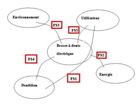 logiciel pour faire diagramme pieuvre diagramme pieuvre la si au lp2i