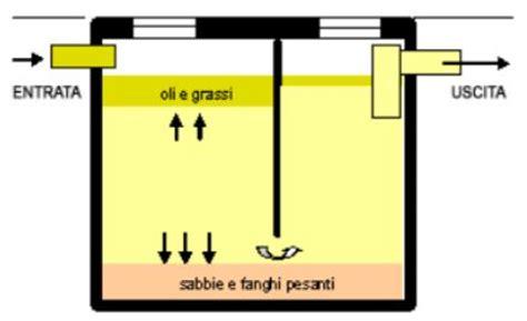 vasca condensa grassi acque reflue panoramica sulle tipologie di impianti di