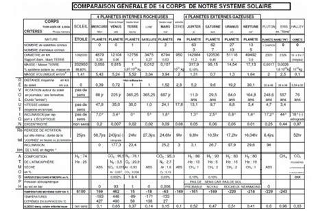 Comparaison Calendrier Photo Tableau De Comparaison Du Soleil Des Huit Plan 200 Tes