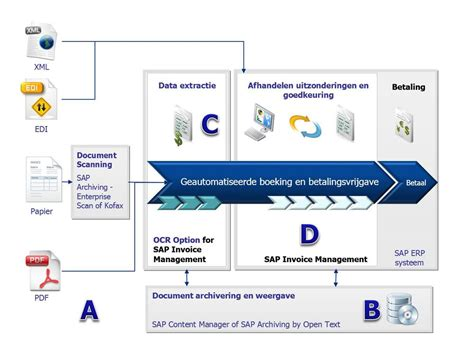 sap invoice approval workflow sap invoice management avelon be
