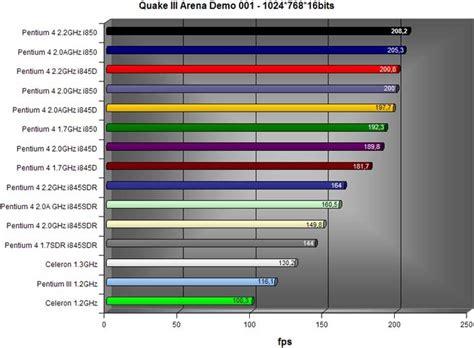 best intel processor intel processors pentium 4 2 2ghz intel d845bg motherboards