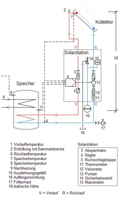 waschmaschine ohne anschluss 240 datei solarkreis png