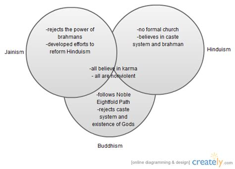 venn diagram of hinduism and buddhism venn diagram other creately