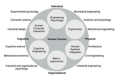 domains  human factors  scientific diagram