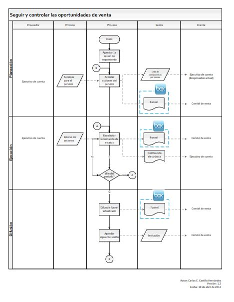 ejemplo de sipoc notas de consultor 237 a modelado de procesos diagrama sipoc