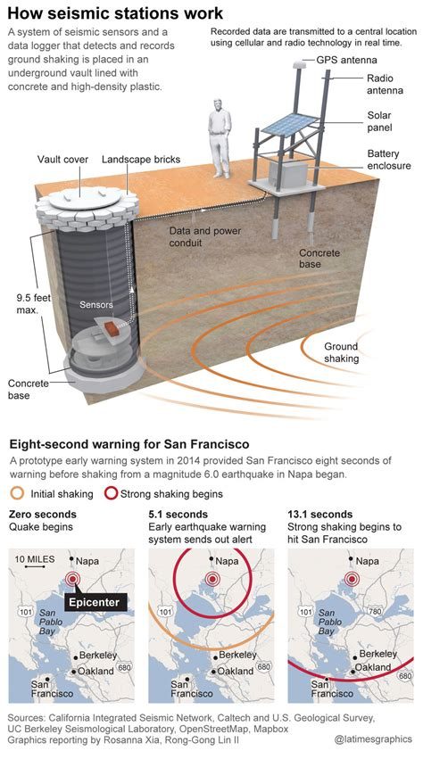 earthquake alert millions of lives at stake if california can t save