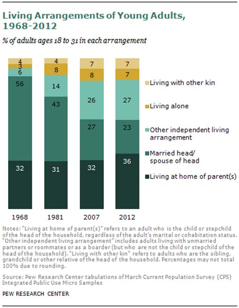 a rising of adults live in their parents home