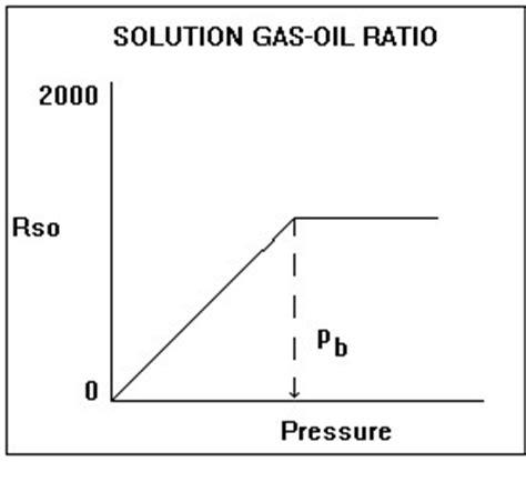 solution gas oil ratio